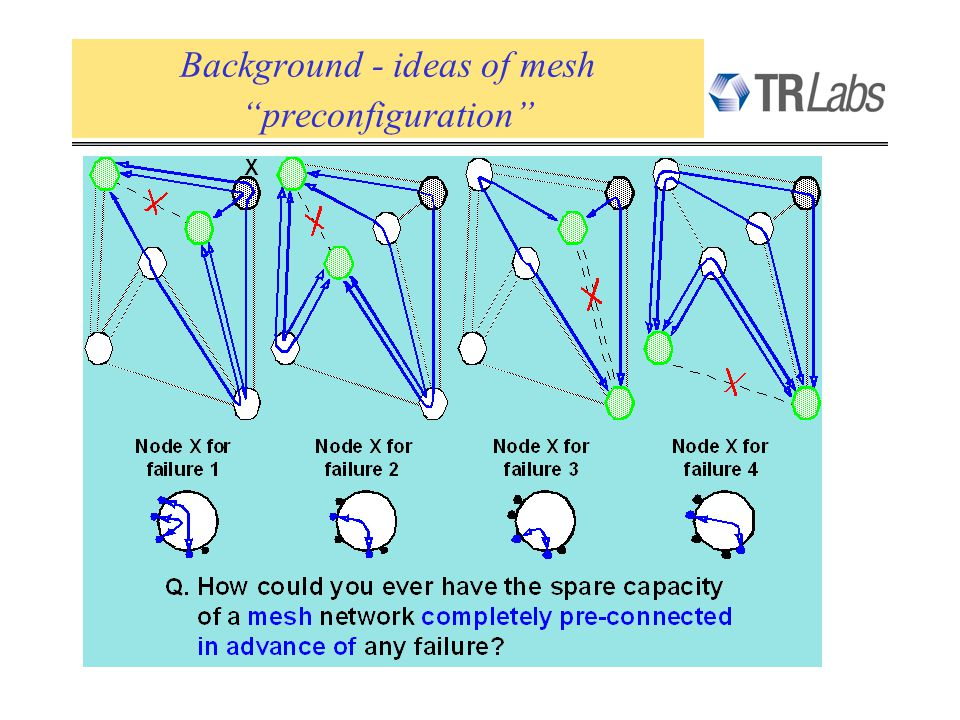 Background - ideas of mesh preconfiguration