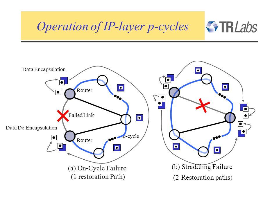 Failed Link Router Data De-Encapsulation Data Encapsulation Router p-cycle (a) On-Cycle Failure (1 restoration Path) (b) Straddling Failure (2 Restora