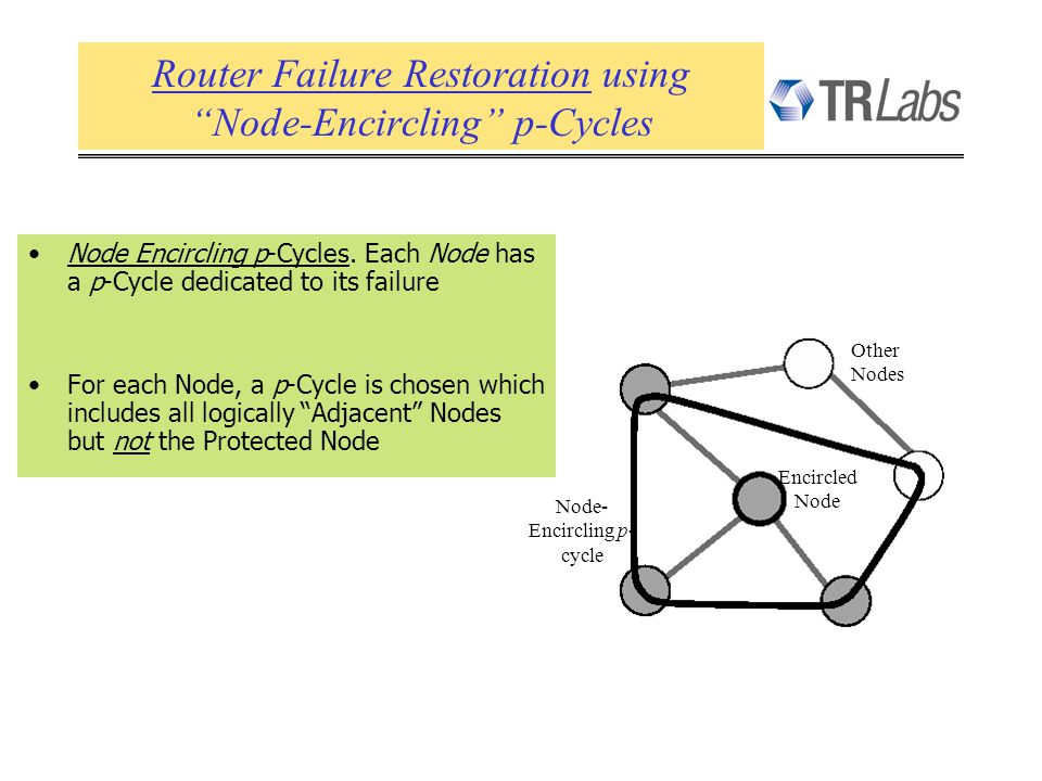 Node Encircling p-Cycles. Each Node has a p-Cycle dedicated to its failure For each Node, a p-Cycle is chosen which includes all logically Adjacent No