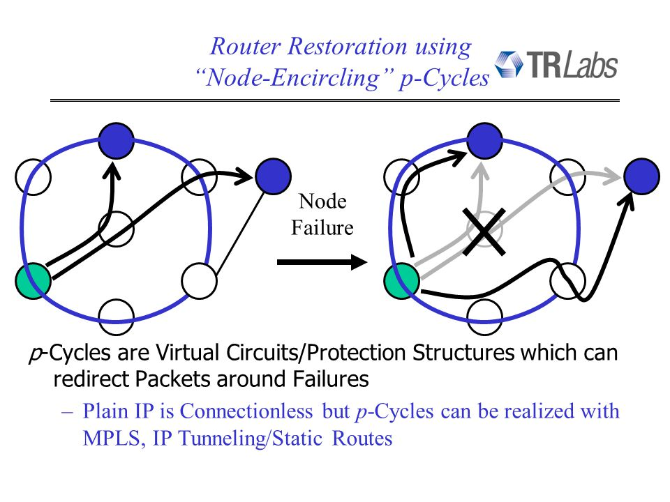 p-Cycles are Virtual Circuits/Protection Structures which can redirect Packets around Failures –Plain IP is Connectionless but p-Cycles can be realized with MPLS, IP Tunneling/Static Routes Router Restoration using Node-Encircling p-Cycles Node Failure