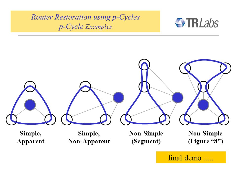 Router Restoration using p-Cycles p-Cycle Examples Simple, Apparent Simple, Non-Apparent Non-Simple (Segment) Non-Simple (Figure 8) final demo.....