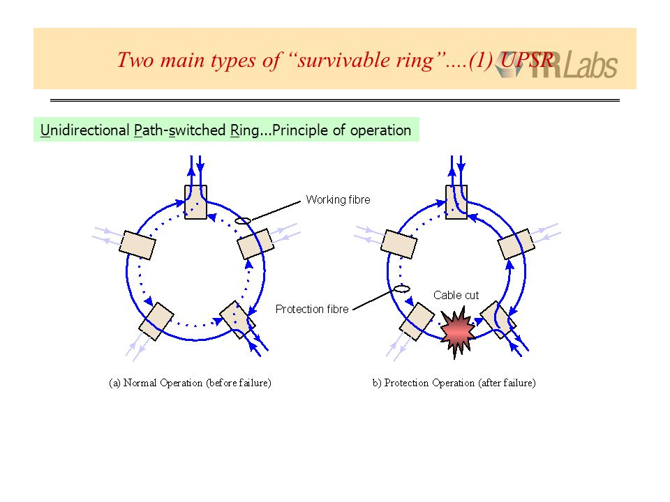 Two main types of survivable ring....(1) UPSR Unidirectional Path-switched Ring...Principle of operation