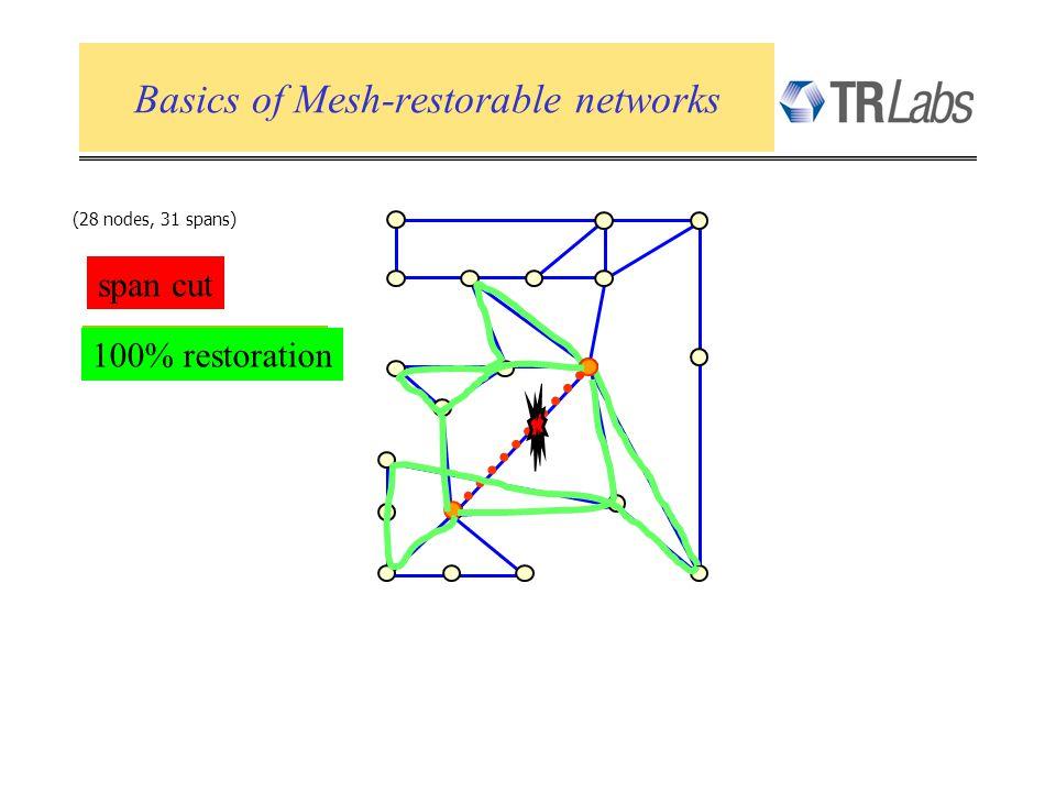 Basics of Mesh-restorable networks (28 nodes, 31 spans) 30% restoration 70% restoration 100% restoration span cut