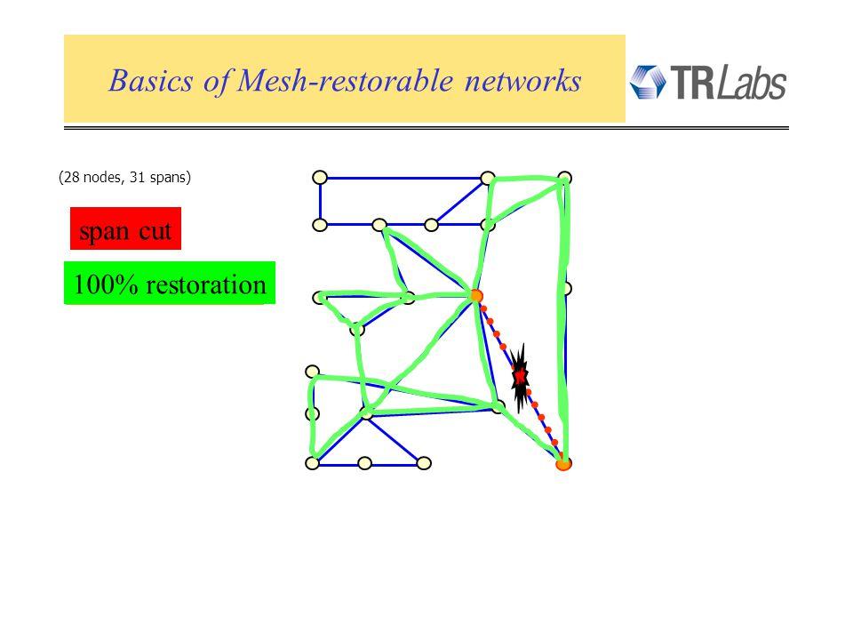 Basics of Mesh-restorable networks (28 nodes, 31 spans) span cut 40% restoration 70% restoration 100% restoration