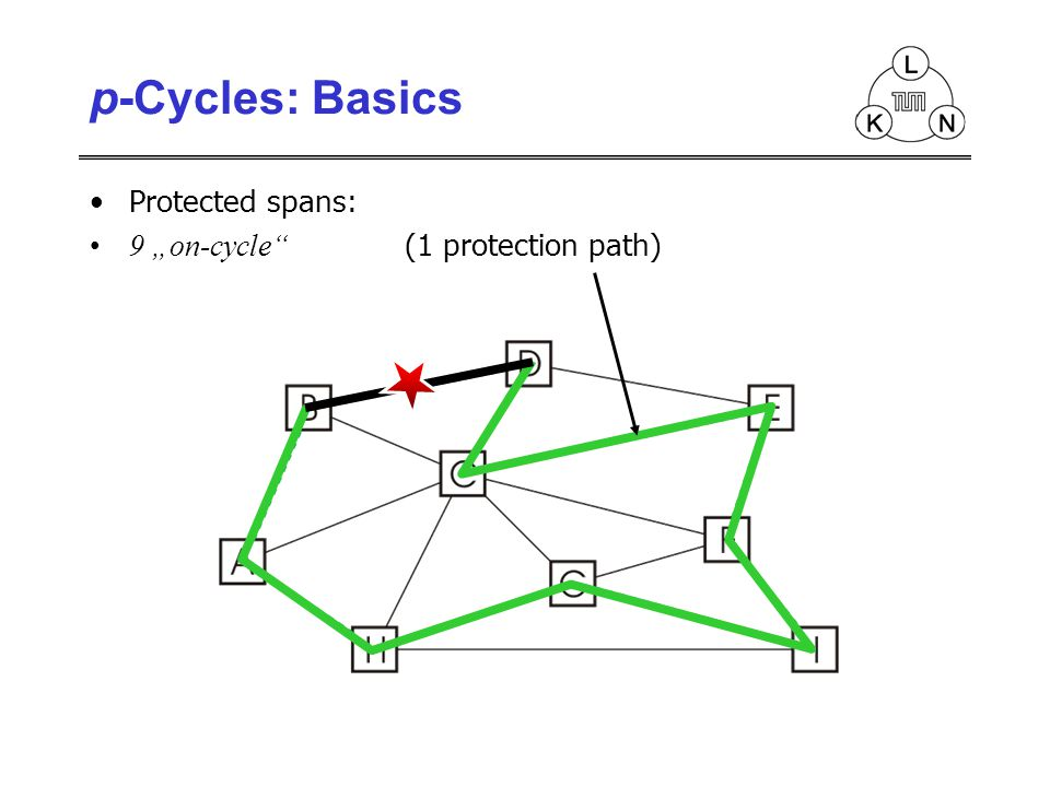 Protected spans: 9 on-cycle (1 protection path)