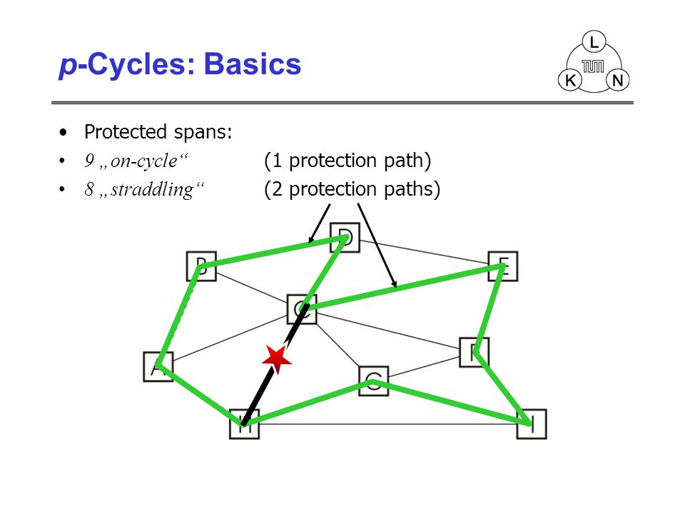 Protected spans: 9 on-cycle (1 protection path) 8 straddling (2 protection paths) p-Cycles: Basics