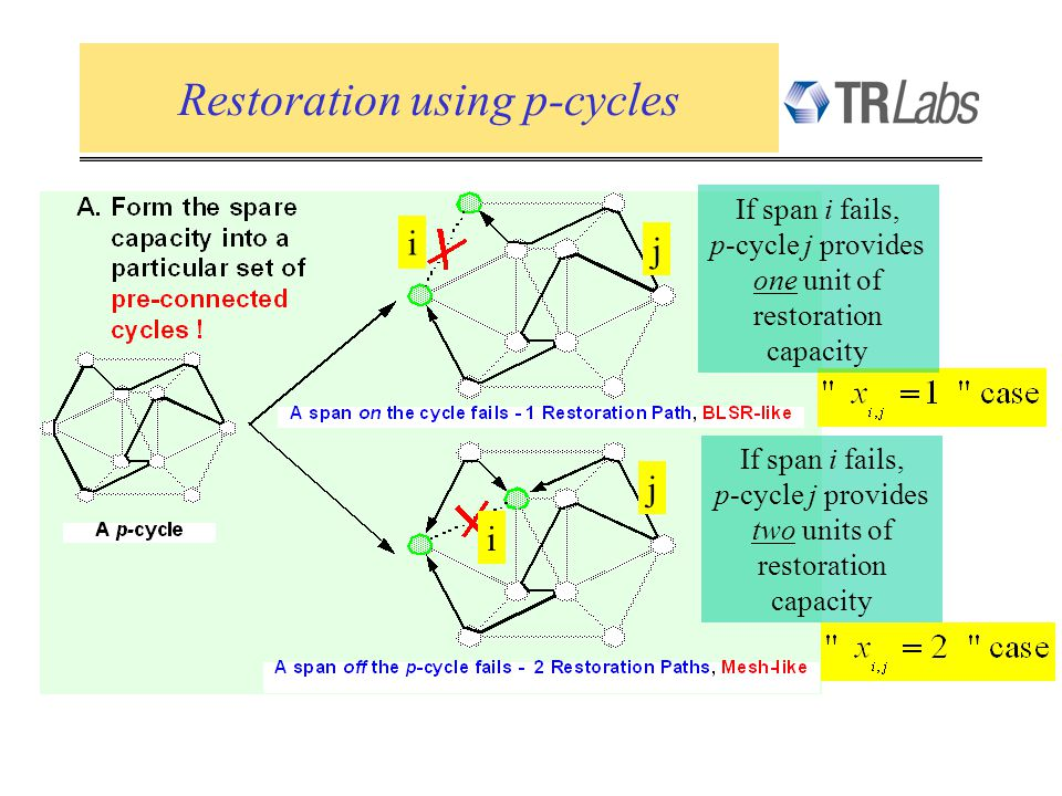 Restoration using p-cycles If span i fails, p-cycle j provides one unit of restoration capacity If span i fails, p-cycle j provides two units of restoration capacity i j i j