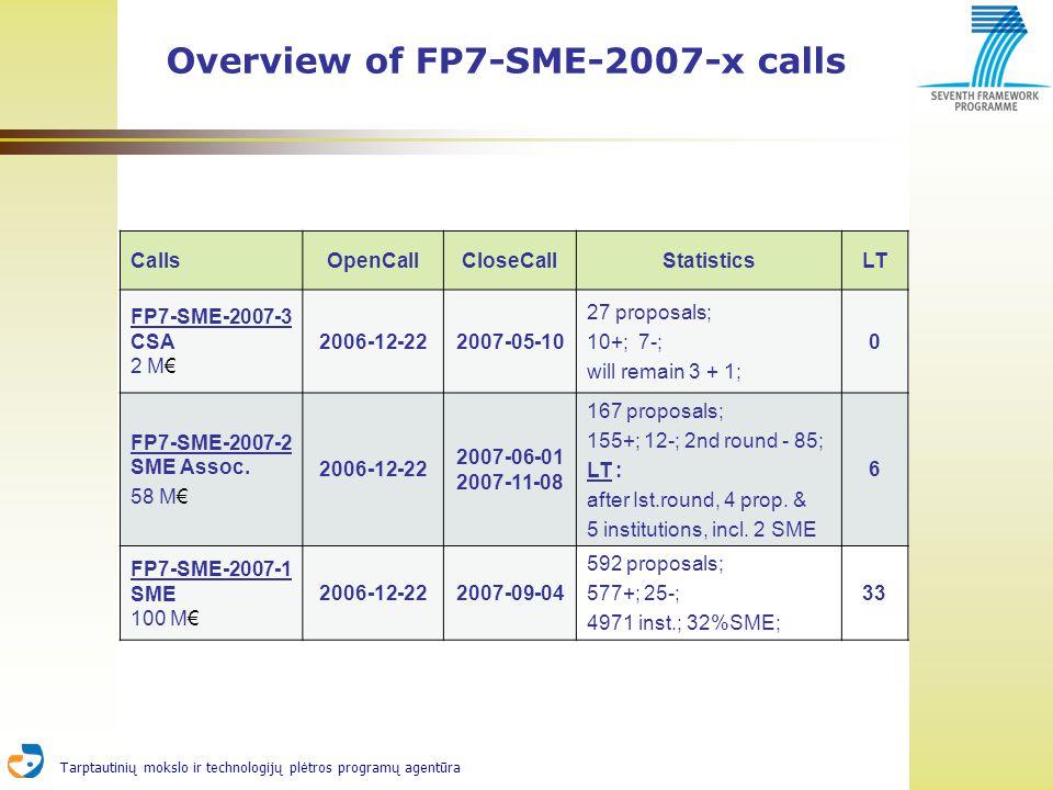 Tarptautinių mokslo ir technologijų plėtros programų agentūra CallsOpenCallCloseCallStatisticsLT FP7-SME-2007-3 CSA 2 M 2006-12-222007-05-10 27 proposals; 10+; 7-; will remain 3 + 1; 0 FP7-SME-2007-2 SME Assoc.