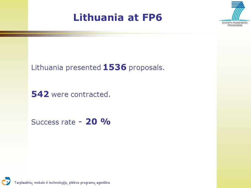 Tarptautinių mokslo ir technologijų plėtros programų agentūra Lithuania at FP6 Lithuania presented 1536 proposals.