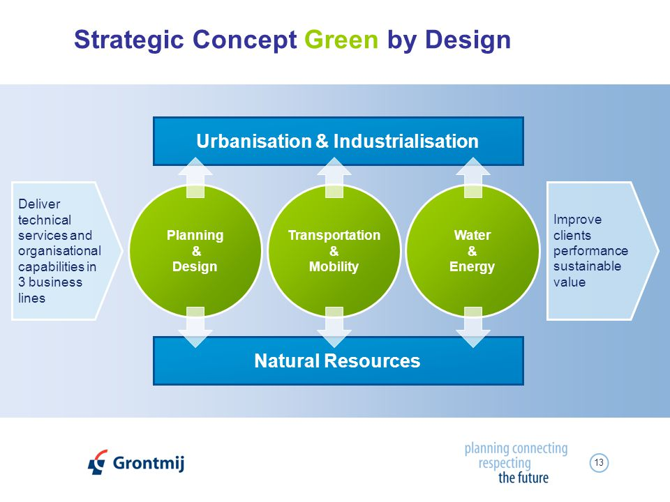 13 Strategic Concept Green by Design Urbanisation & Industrialisation Planning & Design Water & Energy Deliver technical services and organisational c