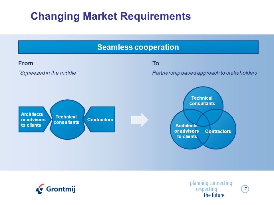 17 Changing Market Requirements FromTo Squeezed in the middlePartnership based approach to stakeholders Seamless cooperation Architects or advisors to