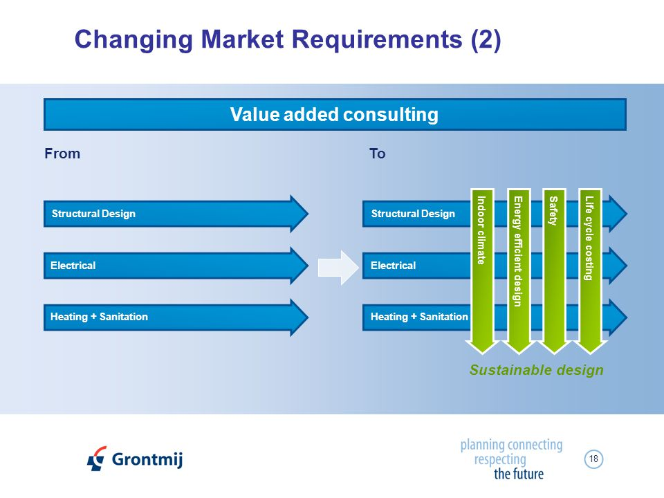18 Changing Market Requirements (2) FromTo Value added consulting Structural Design Electrical Heating + Sanitation Structural Design Electrical Heating + Sanitation Life cycle costingSafetyEnergy efficient designIndoor climate Sustainable design