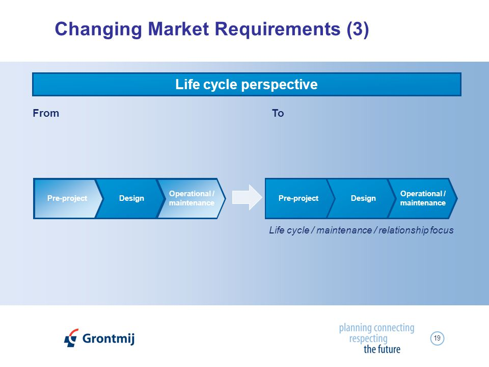 19 Changing Market Requirements (3) FromTo Life cycle perspective Pre-projectDesign Operational / maintenance Pre-projectDesign Operational / maintena
