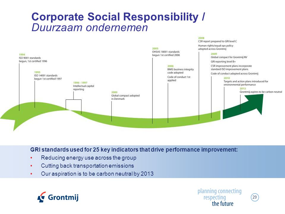 29 GRI standards used for 25 key indicators that drive performance improvement: Reducing energy use across the group Cutting back transportation emissions Our aspiration is to be carbon neutral by 2013 Corporate Social Responsibility / Duurzaam ondernemen