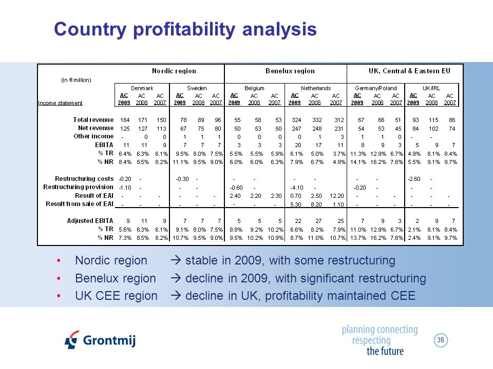 38 Country profitability analysis Nordic region stable in 2009, with some restructuring Benelux region decline in 2009, with significant restructuring UK CEE region decline in UK, profitability maintained CEE