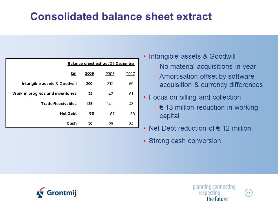 39 Consolidated balance sheet extract Intangible assets & Goodwill –No material acquisitions in year –Amortisation offset by software acquisition & currency differences Focus on billing and collection – 13 million reduction in working capital Net Debt reduction of 12 million Strong cash conversion