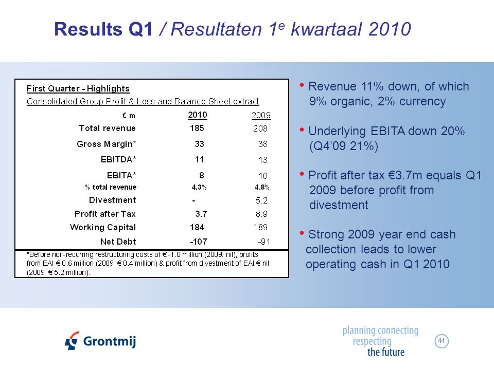 44 Results Q1 / Resultaten 1 e kwartaal 2010 Revenue 11% down, of which 9% organic, 2% currency Underlying EBITA down 20% (Q409 21%) Profit after tax