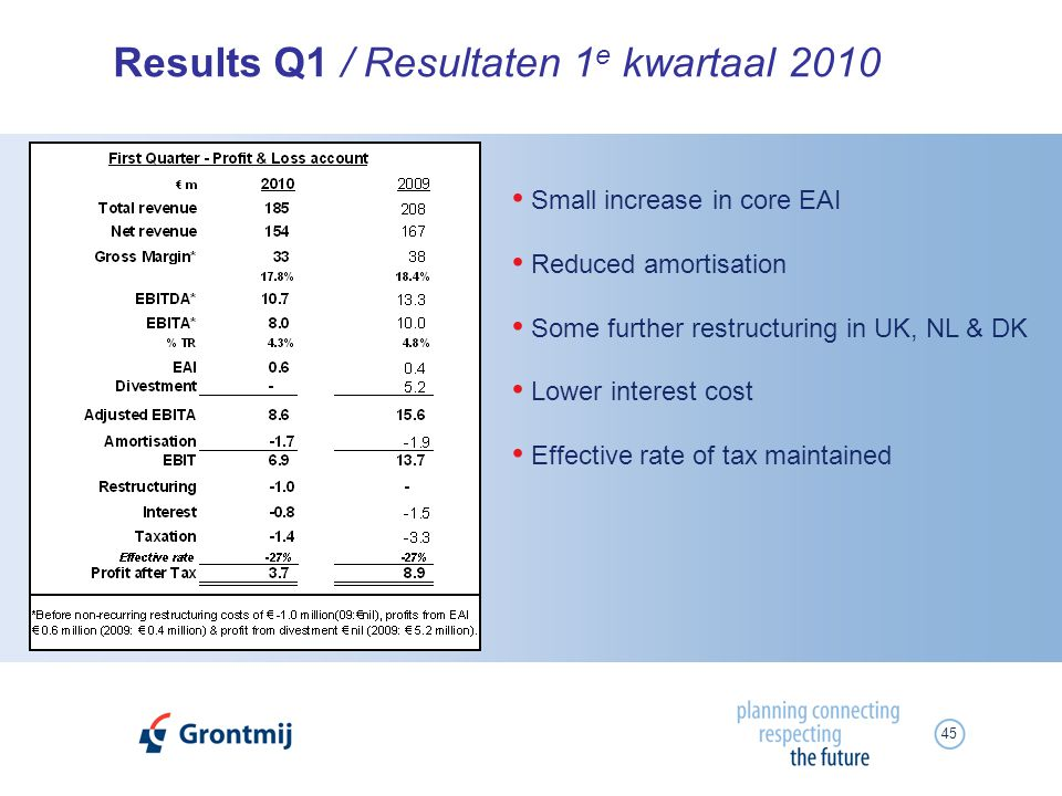 45 Results Q1 / Resultaten 1 e kwartaal 2010 Small increase in core EAI Reduced amortisation Some further restructuring in UK, NL & DK Lower interest