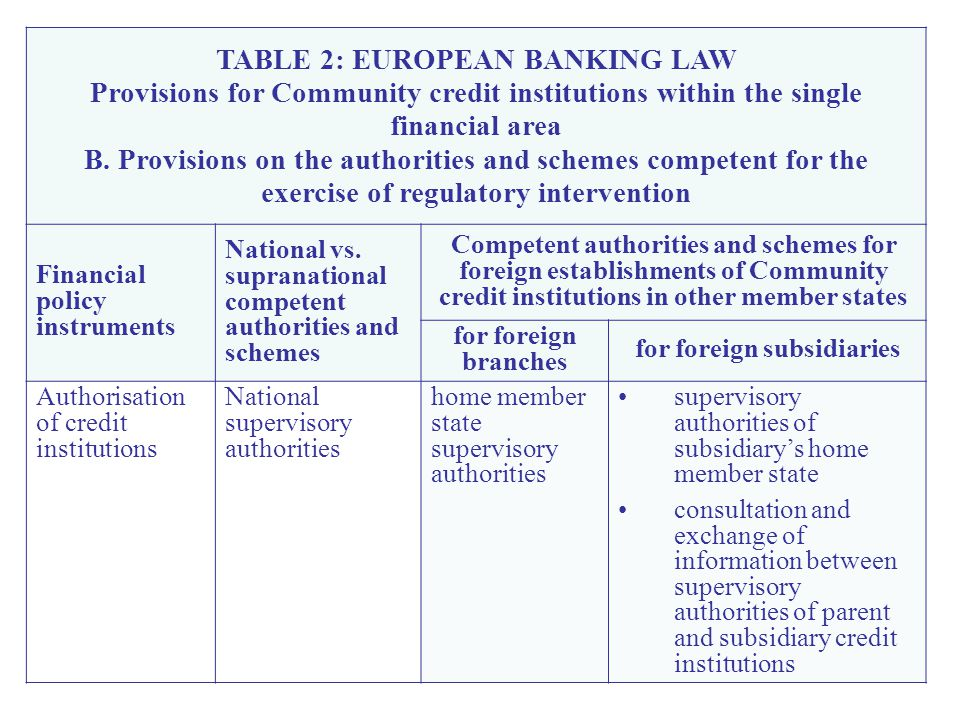 TABLE 2: EUROPEAN BANKING LAW Provisions for Community credit institutions within the single financial area B.