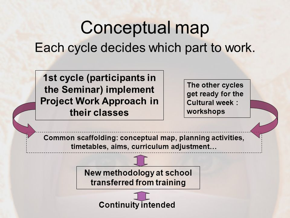 Conceptual map Each cycle decides which part to work.