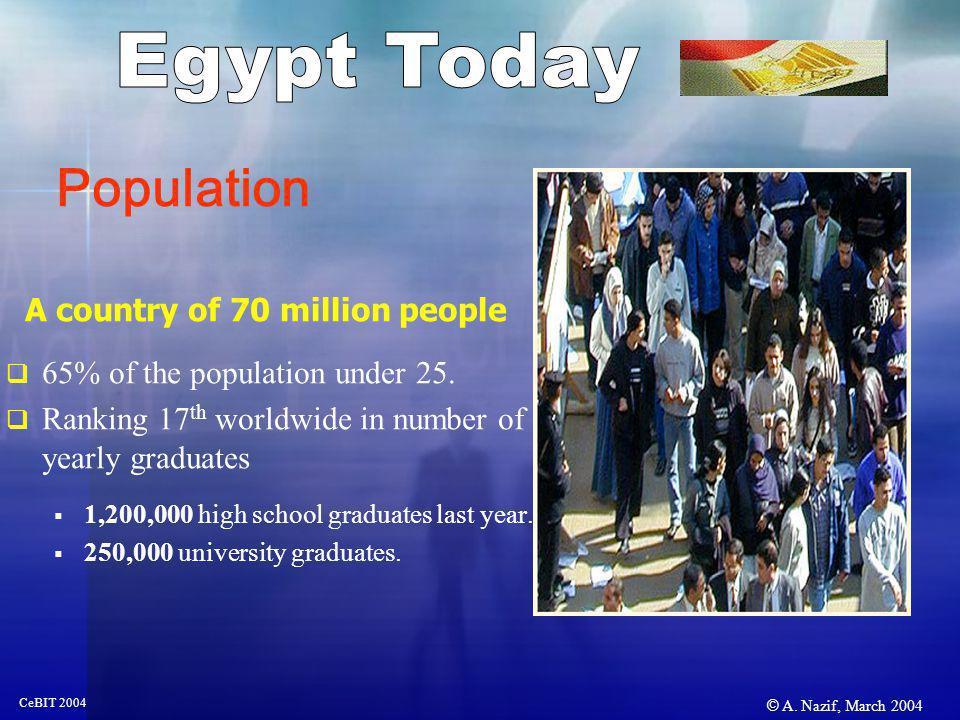 © A. Nazif, March 2004 CeBIT 2004 5.1 million new lines since October 1999 11.5 million 9 million