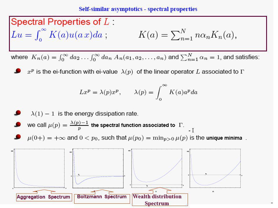 Boltzmann Spectrum - I Aggregation Spectrum Wealth distribution Spectrum