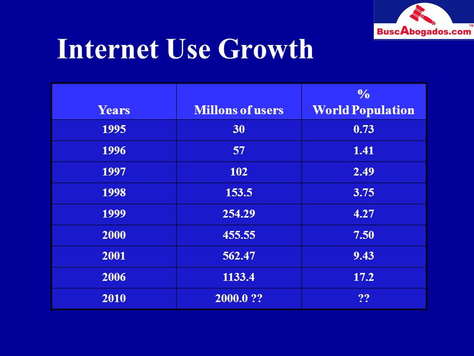 YearsMillons of users % World Population 1995300.73 1996571.41 19971022.49 1998153.53.75 1999254.294.27 2000455.557.50 2001562.479.43 20061133.417.2 20102000.0 ???.