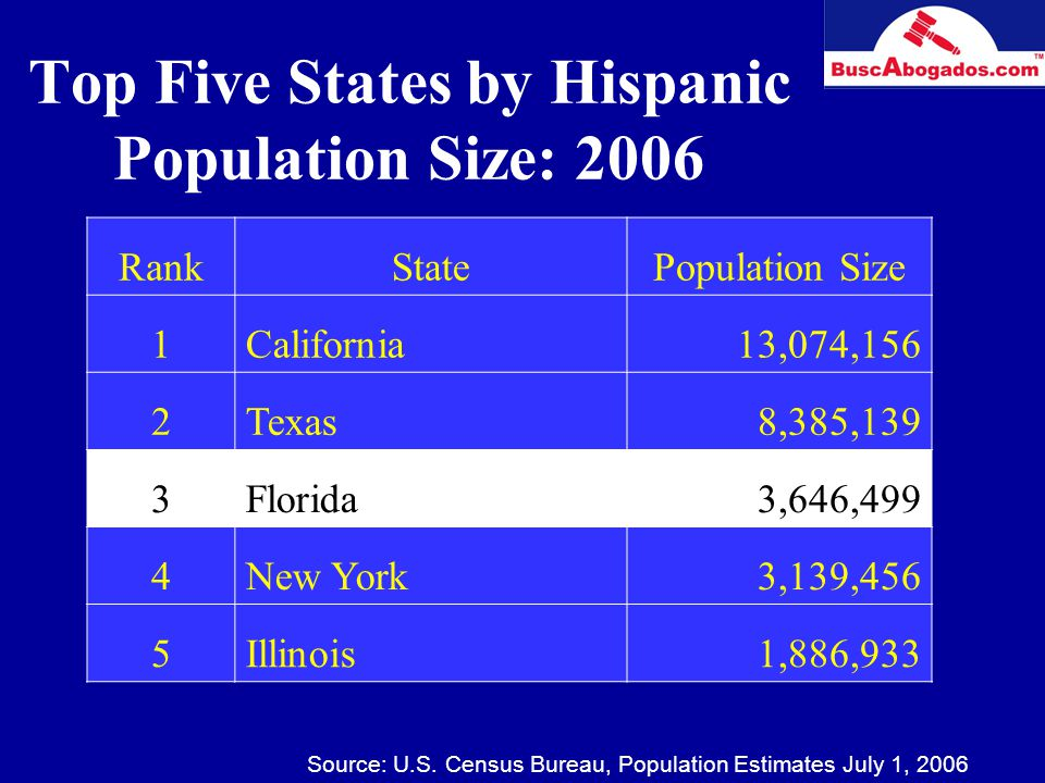 Top Five States by Hispanic Population Size: 2006 RankStatePopulation Size 1California13,074,156 2Texas8,385,139 3Florida3,646,499 4New York3,139,456 5Illinois1,886,933 Source: U.S.