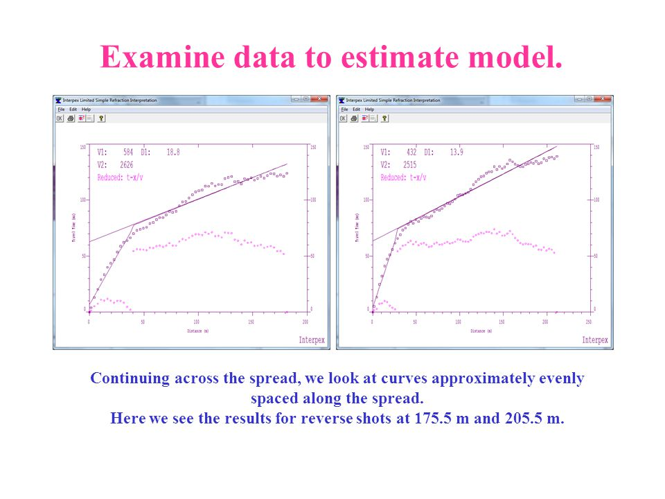 Examine data to estimate model. Continuing across the spread, we look at curves approximately evenly spaced along the spread. Here we see the results