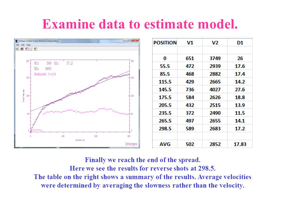 Examine data to estimate model. Finally we reach the end of the spread. Here we see the results for reverse shots at 298.5. The table on the right sho