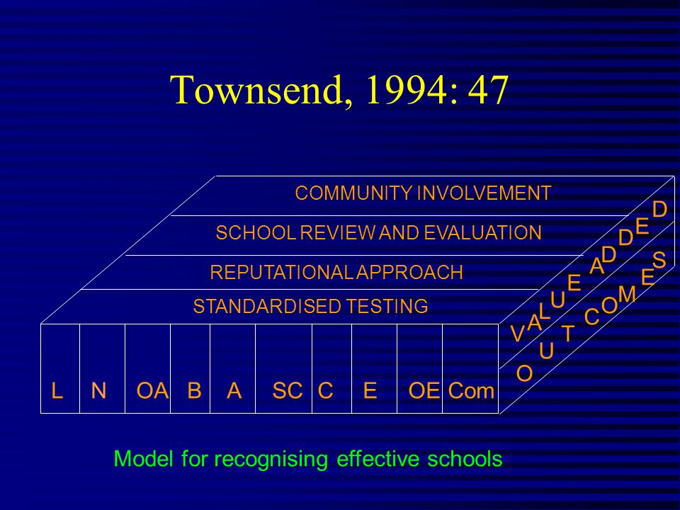 Townsend, 1994: 47 Model for recognising effective schools LNOABASCCEOECom COMMUNITY INVOLVEMENT SCHOOL REVIEW AND EVALUATION REPUTATIONAL APPROACH STANDARDISED TESTING V A L U E A D D E D O U T C O M E S