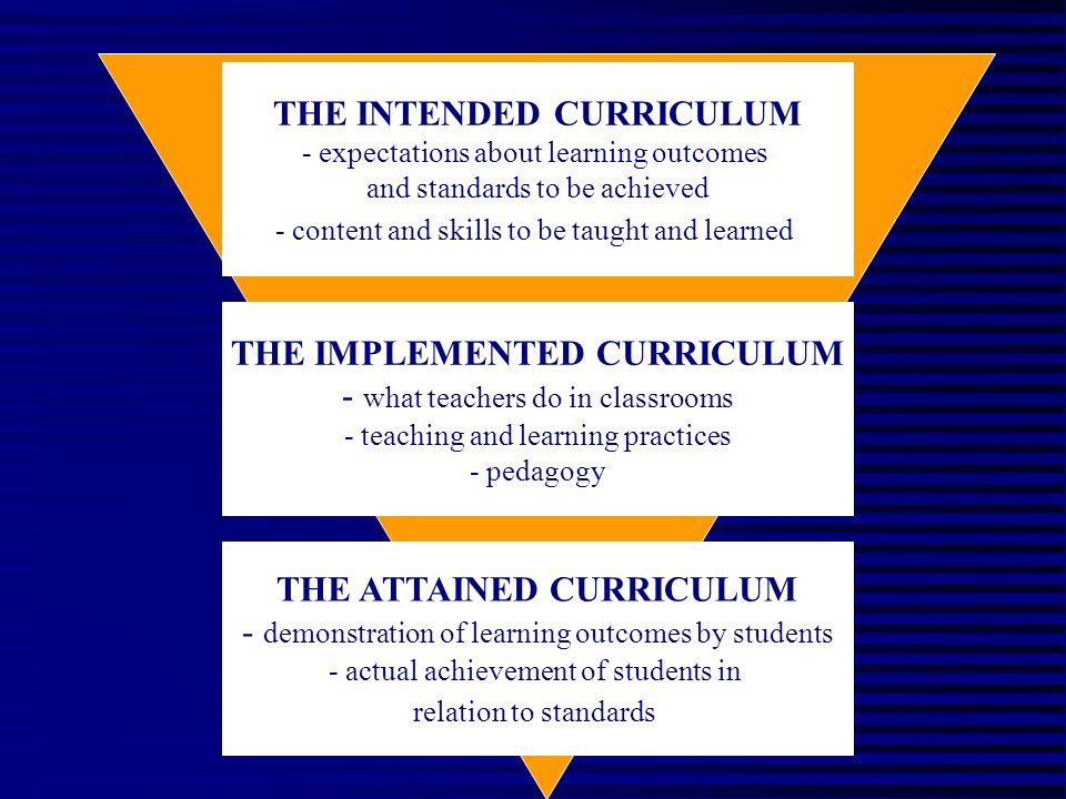 THE INTENDED CURRICULUM - expectations about learning outcomes and standards to be achieved - content and skills to be taught and learned THE IMPLEMENTED CURRICULUM - what teachers do in classrooms - teaching and learning practices - pedagogy THE ATTAINED CURRICULUM - demonstration of learning outcomes by students - actual achievement of students in relation to standards