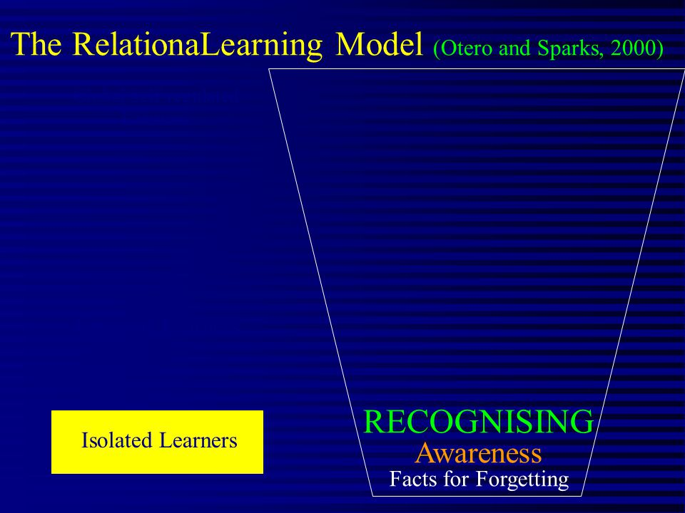 The RelationaLearning Model (Otero and Sparks, 2000) RECOGNISING Awareness Facts for Forgetting Isolated Learners Engaged Learners Global Self-regulated Learners