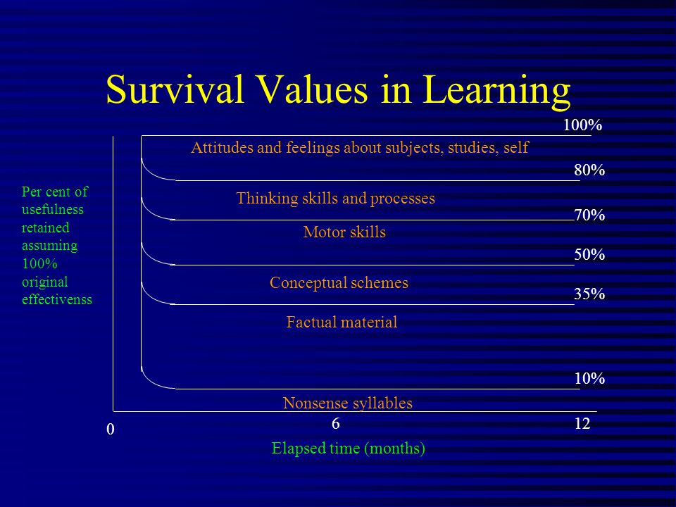 Survival Values in Learning Attitudes and feelings about subjects, studies, self 100% 80% 70% 50% 35% 10% Thinking skills and processes Motor skills Conceptual schemes Factual material Nonsense syllables Per cent of usefulness retained assuming 100% original effectivenss Elapsed time (months) 0 612