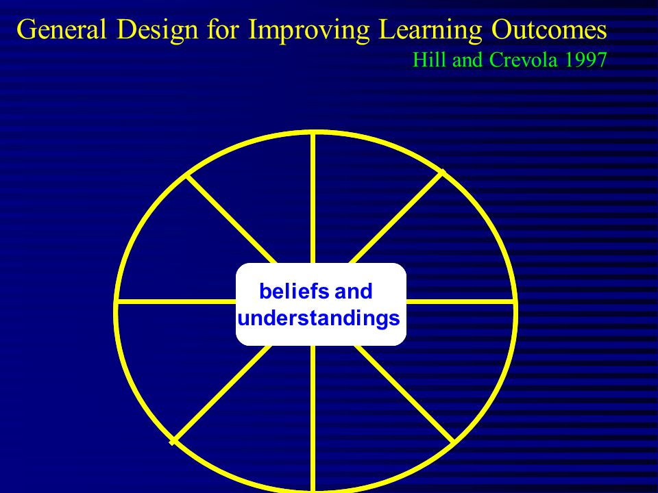 beliefs and understandings General Design for Improving Learning Outcomes Hill and Crevola 1997 beliefs and understandings