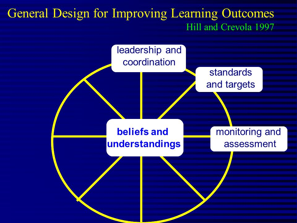 beliefs and understandings General Design for Improving Learning Outcomes Hill and Crevola 1997 beliefs and understandings monitoring and assessment standards and targets leadership and coordination