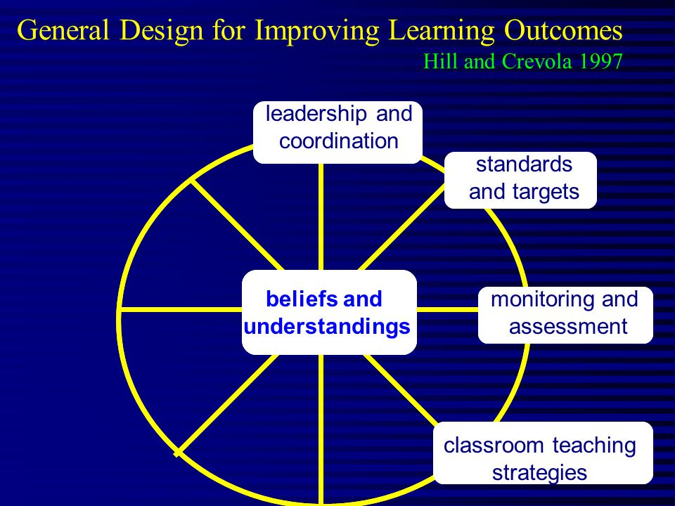 General Design for Improving Learning Outcomes Hill and Crevola 1997 beliefs and understandings classroom teaching strategies beliefs and understandings classroom teaching strategies monitoring and assessment standards and targets leadership and coordination