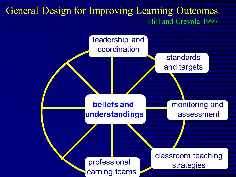 General Design for Improving Learning Outcomes Hill and Crevola 1997 beliefs and understandings classroom teaching strategies professional learning teams beliefs and understandings classroom teaching strategies professional learning teams monitoring and assessment standards and targets leadership and coordination