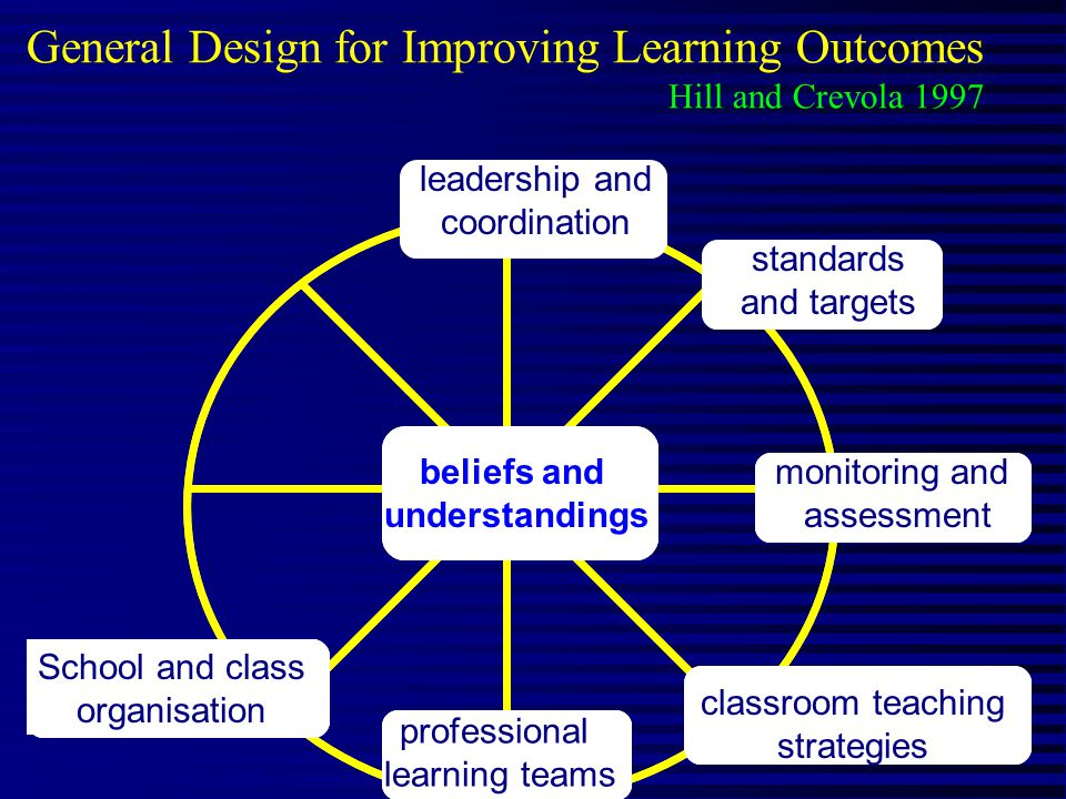 General Design for Improving Learning Outcomes Hill and Crevola 1997 beliefs and understandings School and class organisation classroom teaching strategies professional learning teams beliefs and understandings School and class organisation classroom teaching strategies professional learning teams monitoring and assessment standards and targets leadership and coordination