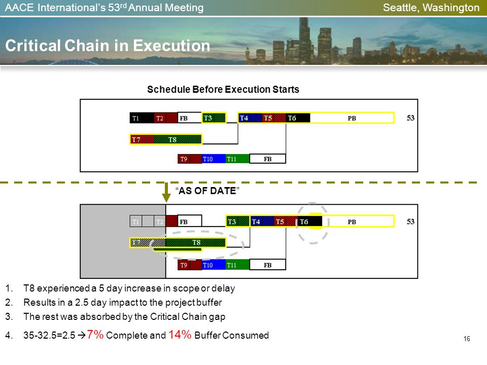 AACE Internationals 53 rd Annual Meeting Seattle, Washington Critical Chain in Execution 16 Schedule Before Execution Starts AS OF DATE 1.T8 experienced a 5 day increase in scope or delay 2.Results in a 2.5 day impact to the project buffer 3.The rest was absorbed by the Critical Chain gap 4.