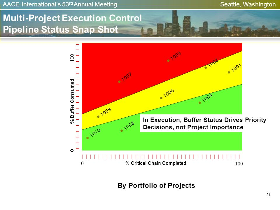 AACE Internationals 53 rd Annual Meeting Seattle, Washington 21 Multi-Project Execution Control Pipeline Status Snap Shot 0 % Buffer Consumed 100 | |