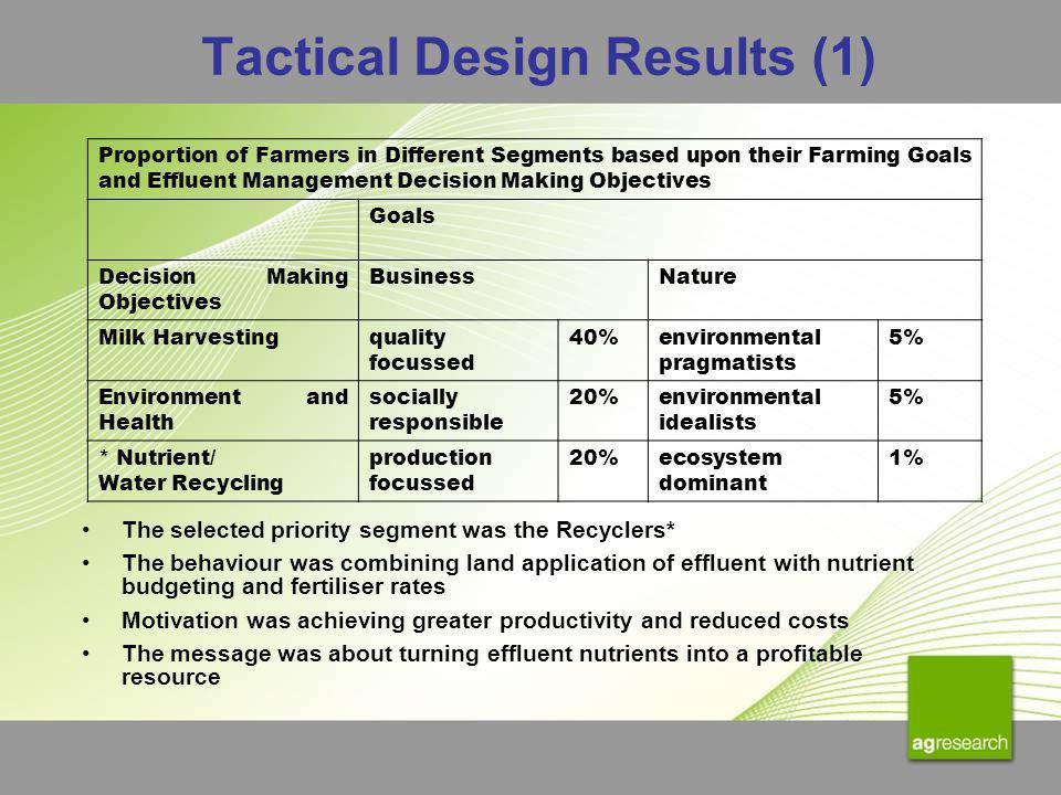 Tactical Design Results (1) Proportion of Farmers in Different Segments based upon their Farming Goals and Effluent Management Decision Making Objectives Goals Decision Making Objectives BusinessNature Milk Harvestingquality focussed 40%environmental pragmatists 5% Environment and Health socially responsible 20%environmental idealists 5% * Nutrient/ Water Recycling production focussed 20%ecosystem dominant 1% The selected priority segment was the Recyclers* The behaviour was combining land application of effluent with nutrient budgeting and fertiliser rates Motivation was achieving greater productivity and reduced costs The message was about turning effluent nutrients into a profitable resource