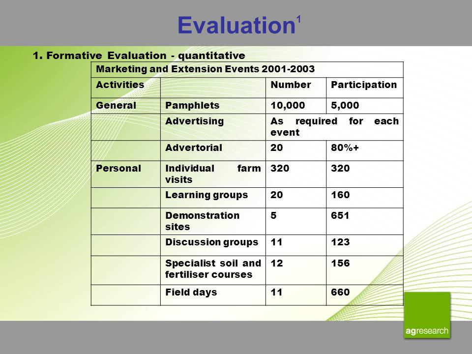 Evaluation 1 Marketing and Extension Events 2001-2003 ActivitiesNumberParticipation GeneralPamphlets10,0005,000 AdvertisingAs required for each event Advertorial2080%+ PersonalIndividual farm visits 320 Learning groups20160 Demonstration sites 5651 Discussion groups11123 Specialist soil and fertiliser courses 12156 Field days11660 1.