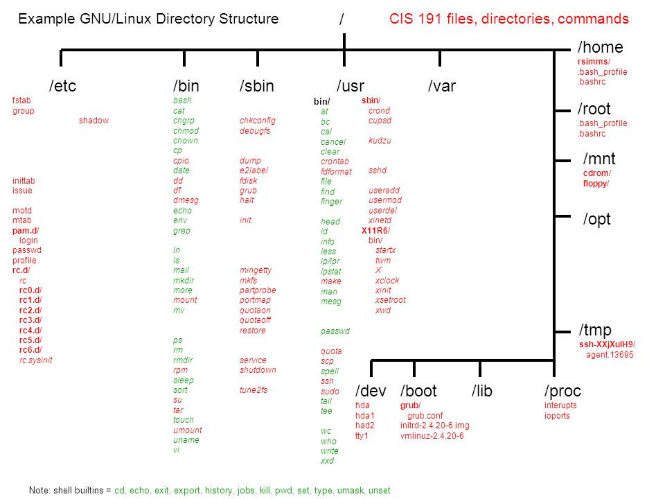 / /etc fstab group hosts hosts.allow hosts.deny httpd/ conf/ httpd.conf inittab issue modules.conf motd mtab pam.d/ login passwd profile rc.d/ rc rc0.d/ rc1.d/ rc2.d/ rc3.d/ rc4.d/ rc5.d/ rc6.d/ rc.sysinit /sbin arp bastille chkconfig debugfs dhclient dmesg dump e2label fdisk grub halt ifconfig init insmod iptables lsmod lspci mingetty mkfs partprobe portmap quotaon quotaoff restore rmmod route service shutdown tripwire tune2fs /bin bash cat chgrp chmod chown cp cpio date dd df dmesg echo env grep hostname ln ls mail mkdir more mount mv netstat ping ps rm rmdir rpm sleep sort su tar touch umount uname vi Example GNU/Linux Directory Structure /boot grub/ grub.conf initrd-2.4.20-6.img vmlinuz-2.4.20-6 /usr bin/ at bc cal cancel clear crontab fdformat file find finger gcc head id info less lp/lpr lpstat make man mesg mozilla openssl passwd perl quota scp spell ssh sudo tail tee telnet wc who write xxd /root.bash_profile.bashrc Note: shell builtins = cd, echo, exit, export, history, jobs, kill, pwd, set, type, umask, unset shell keywords = if, then, else, case, for, while sbin/ crond cupsd httpd kudzu pppd sendmail sshd traceroute useradd usermod userdel xinetd X11R6/ bin/ startx twm X xclock xinit xsetroot xwd /var log/ Bastille/ Assessment/ assessment-report.html dmesg httpd/ access_log error_log spool/ clientmqueue /proc interupts ioports modules sys/ net/ ipv4/ ip_forward resolv.conf securetty shadow sysctl.conf sysconfig/ network network-scripts/ ifcfg-eth0 xinetd.d/ telnet /lib modules/ 2.4.20-6/ kernel/ drivers/ net/ 3c59x.o /home rsimms/.bash_profile.bashrc /mnt cdrom/ floppy/ /opt lampp/ bin mysql htdocs phpmyadmin/ index.php sbin/ mysqld /tmp ssh-XXjXuIH9/ agent.13695 /dev hda hda1 had2 tty1 CIS 191 files, directories, commands