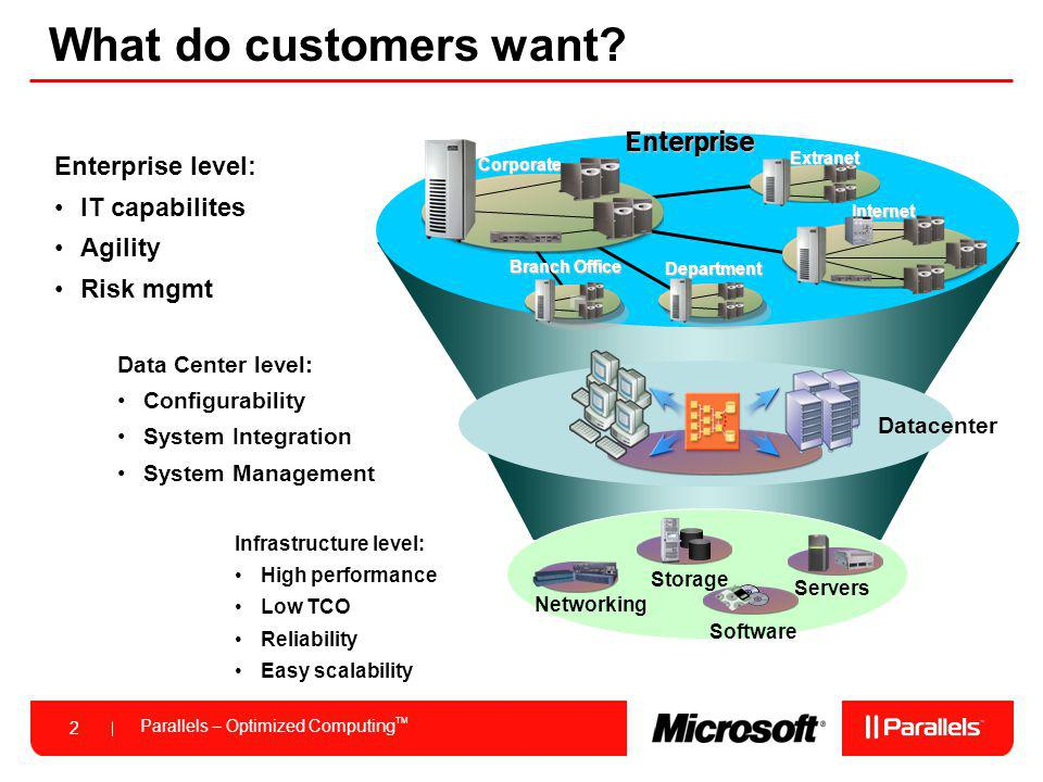 Parallels – Optimized Computing TM 2 What do customers want? Enterprise level: IT capabilites Agility Risk mgmtEnterprise Branch Office Corporate Inte