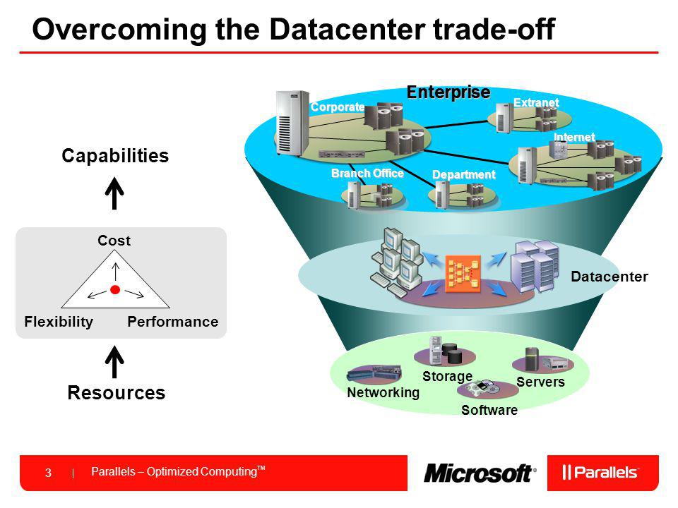 Parallels – Optimized Computing TM 3 Overcoming the Datacenter trade-offEnterprise Branch Office Corporate Internet Department Extranet Datacenter Servers Networking Software Storage Cost Performance Flexibility Resources Capabilities