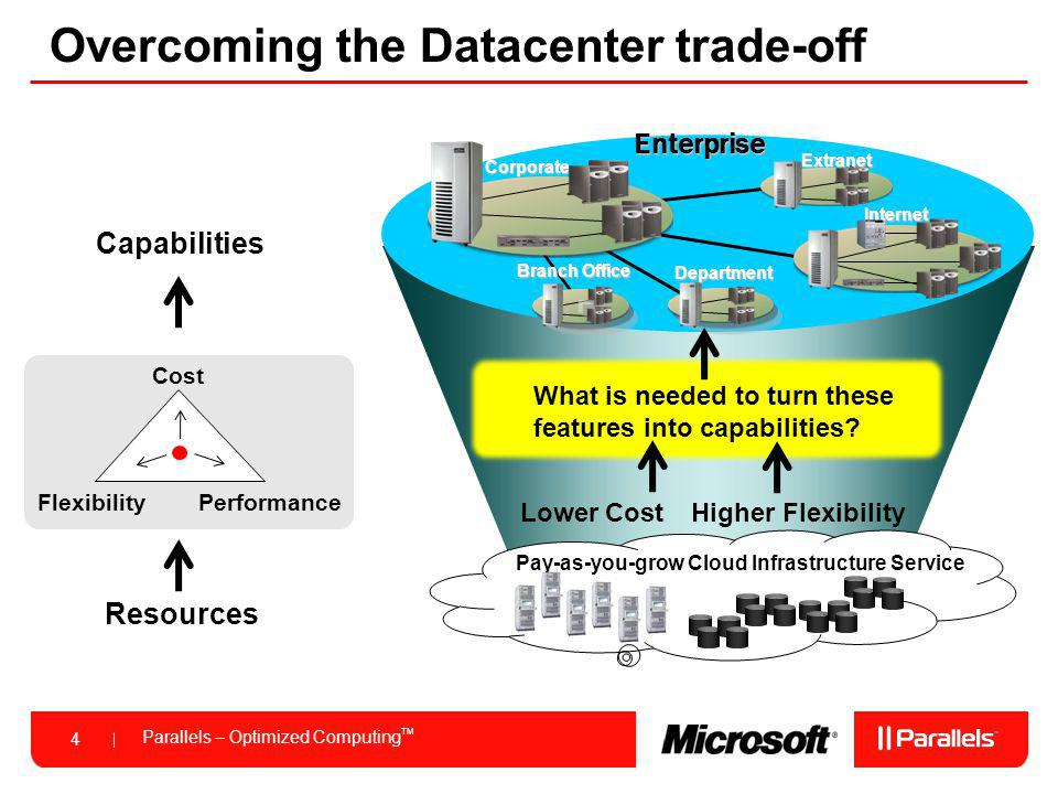 Parallels – Optimized Computing TM 4 Overcoming the Datacenter trade-offEnterprise Branch Office Corporate Internet Department Extranet Cost Performance Flexibility Resources Capabilities What is needed to turn these features into capabilities.