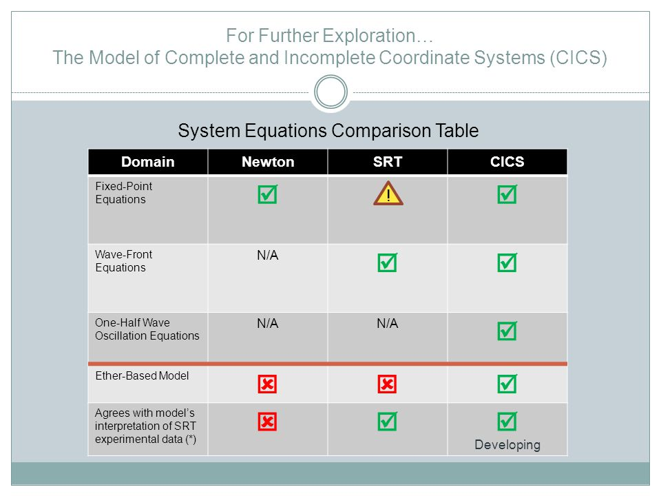 For Further Exploration… The Model of Complete and Incomplete Coordinate Systems (CICS) DomainNewtonSRTCICS Fixed-Point Equations Wave-Front Equations N/A One-Half Wave Oscillation Equations N/A Ether-Based Model Agrees with models interpretation of SRT experimental data (*) Developing System Equations Comparison Table !