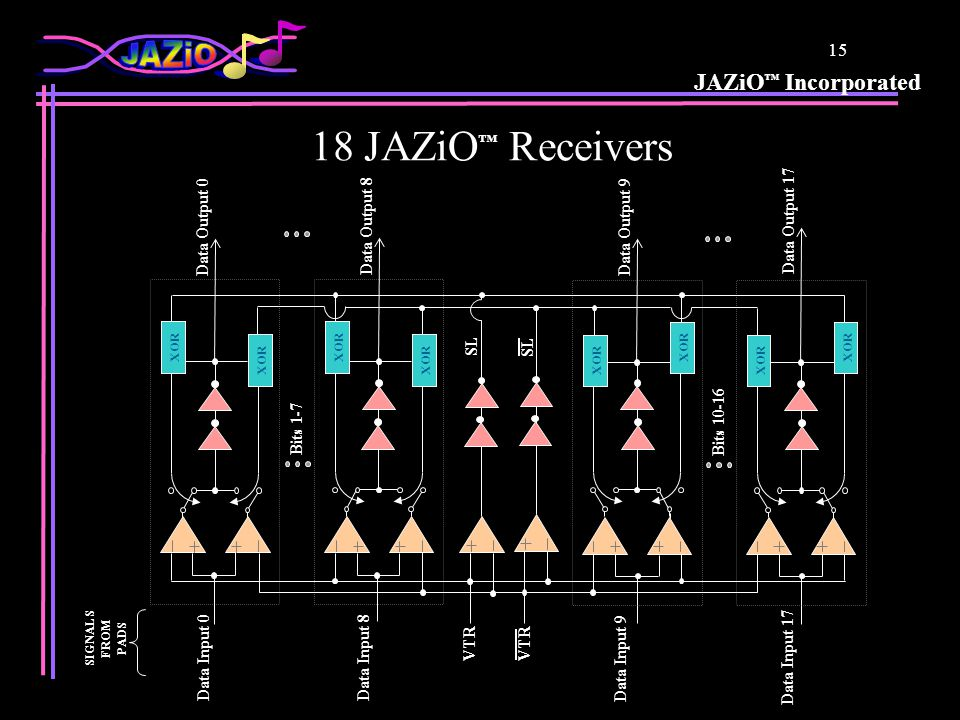 JAZiO Incorporated 14 The No-Change Case But! The handoff from Comparator A to B is smooth since both of them want to drive Data Output high After the