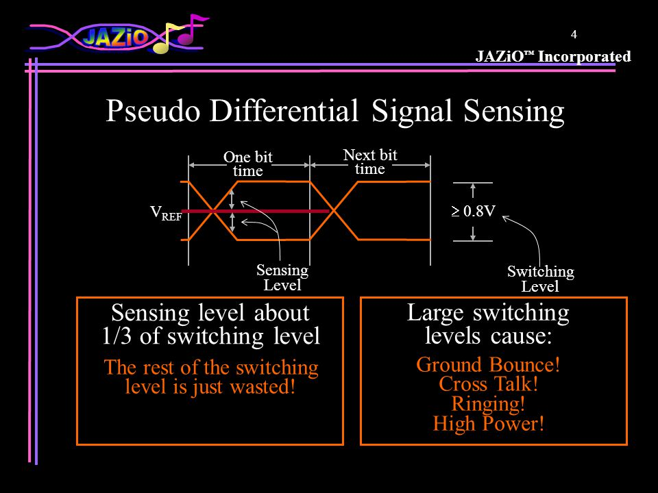 JAZiO Incorporated 3 Traditional Signal Driving All information is transmitted during t RF (1/3 of bit time) The rest of the bit time is just wasted!